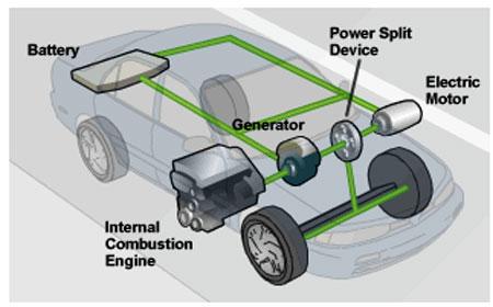 Makale otomotiv sekt r nde elektrik enerjisi t emk for How do electric car motors work